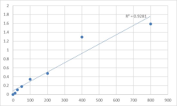 Fig.1. Rat Alpha-2-macroglobulin (A2M) Standard Curve.