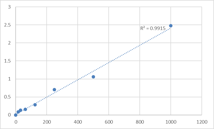 Fig.1. Rat Multidrug resistance-associated protein 1 (ABCC1) Standard Curve.