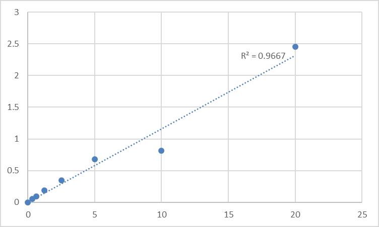 Fig.1. Rat ATP-binding cassette sub-family G member 2 (ABCG2) Standard Curve.