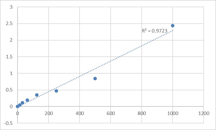 Fig.1. Rat Aggrecan core protein (ACAN) Standard Curve.