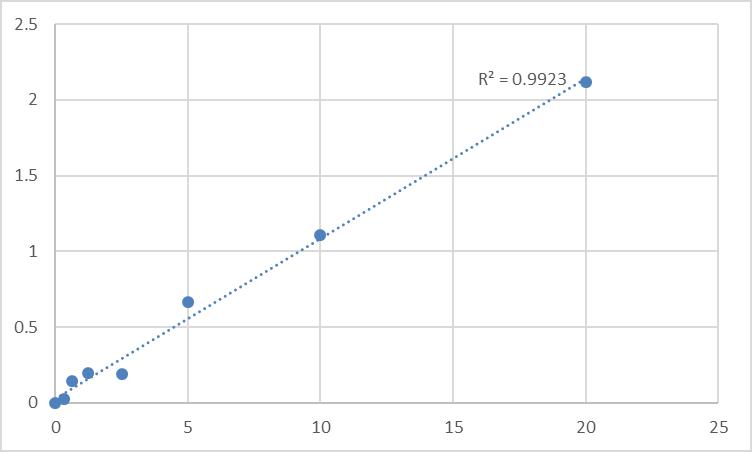Fig.1. Rat N-Acetyl-Ser-Asp-Lys-Pro (AcSDKP) Standard Curve.