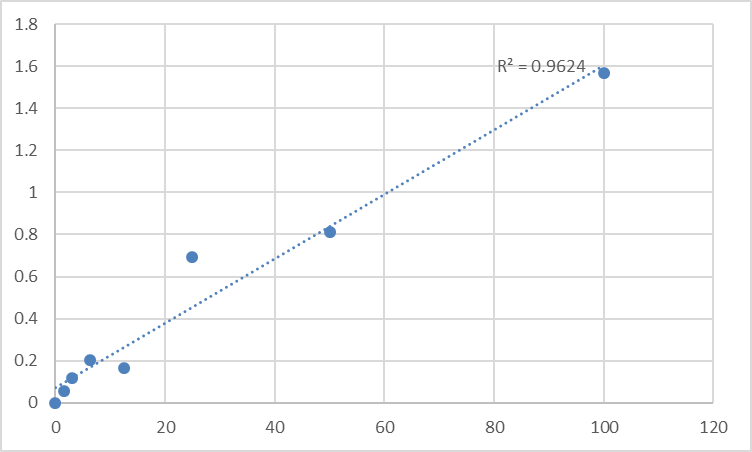Fig.1. Rat Actin, cytoplasmic 1 (ACTB) Standard Curve.