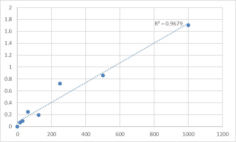 Fig.1. Rat Activin A (ACV-A) Standard Curve.