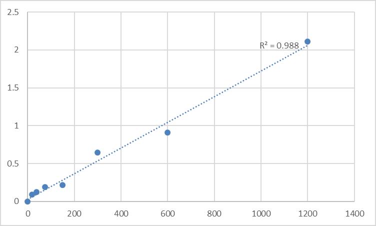 Fig.1. Rat Adenosine receptor A2a (ADORA2A) Standard Curve.