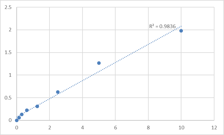 Fig.1. Rat Adenosine receptor A3 (ADORA3) Standard Curve.