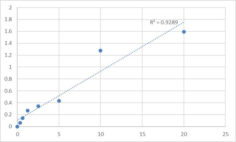 Fig.1. Rat Alpha-2C adrenergic receptor (ADRA2C) Standard Curve.