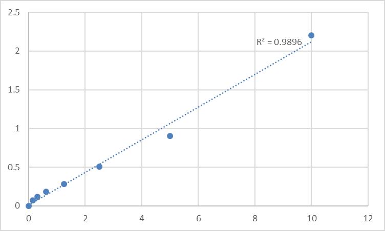 Fig.1. Rat Beta-1 adrenergic receptor (ADRB1) Standard Curve.