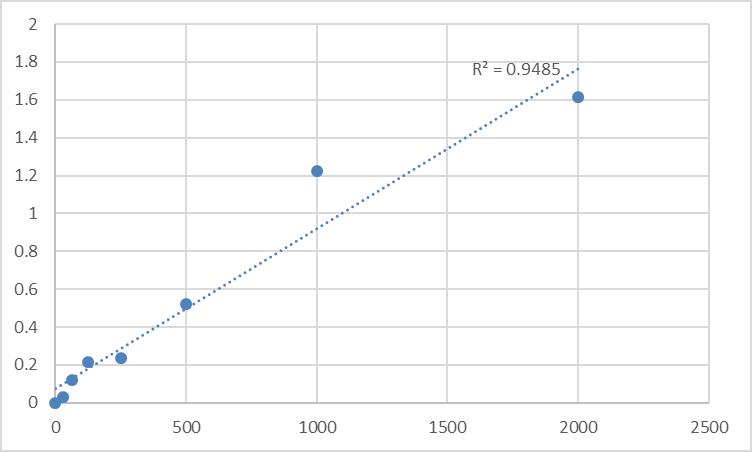 Fig.1. Rat Beta-2 adrenergic receptor (ADRB2) Standard Curve.