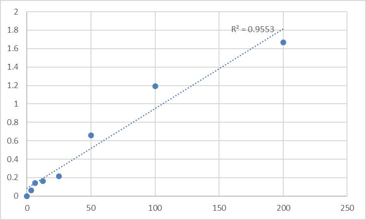 Fig.1. Rat Afamin (AFM) Standard Curve.