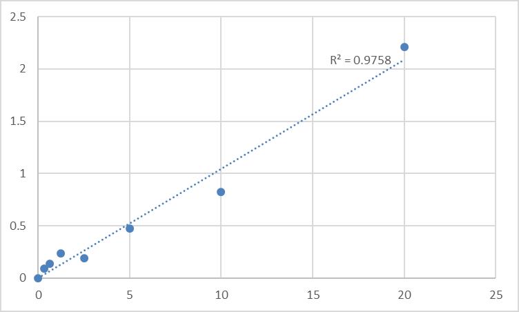 Fig.1. Rat Alpha-fetoprotein (AFP) Standard Curve.
