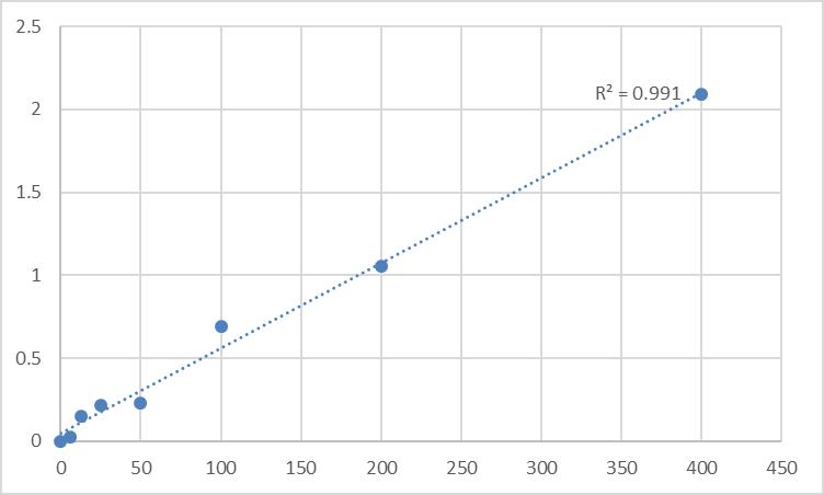 Fig.1. Rat Acylated Ghrelin (AG) Standard Curve.