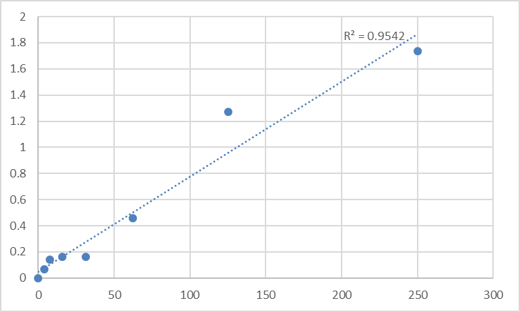 Fig.1. Rat Advanced glycation end products (AGEs) Standard Curve.