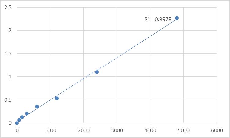 Fig.1. Rat Pyroglutamylated RFamide peptide receptor (QRFPR) Standard Curve.