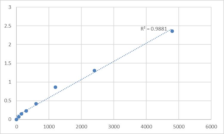 Fig.1. Rat Protein quaking (QKI) Standard Curve.