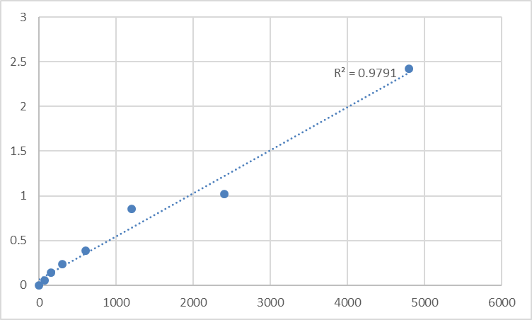 Fig.1. Rat Pyridine nucleotide-disulfide oxidoreductase domain-containing protein 1 (PYROXD1) Standard Curve.