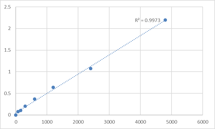 Fig.1. Rat Glycogen phosphorylase (GP) Standard Curve.