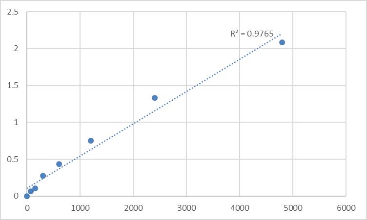Fig.1. Rat Paxillin (PXN) Standard Curve.