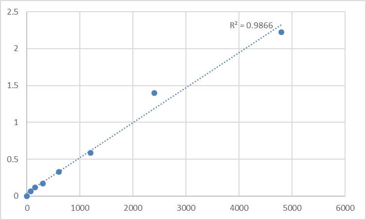 Fig.1. Rat Pituitary tumor-transforming gene 1 protein-interacting protein (PTTG1IP) Standard Curve.