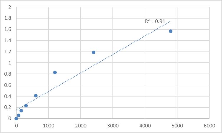 Fig.1. Rat Receptor-type tyrosine-protein phosphatase V (PTPRV) Standard Curve.