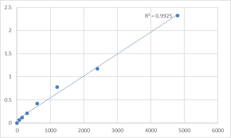 Fig.1. Rat Protein tyrosine phosphatase type IVA 2 (PTP4A2) Standard Curve.