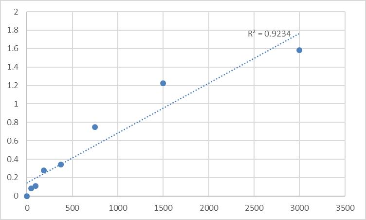 Fig.1. Rat Focal adhesion kinase 1 (PTK2) Standard Curve.