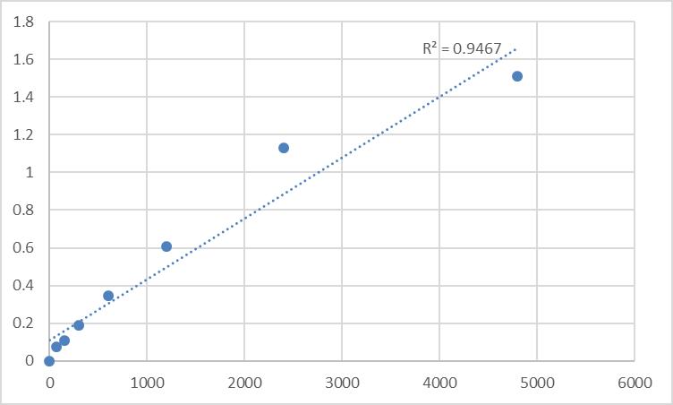 Fig.1. Rat Prostacyclin synthase (PGIS) Standard Curve.