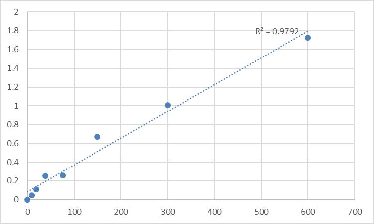 Fig.1. Rat Prostaglandin-H2 D-isomerase (PTGDS) Standard Curve.