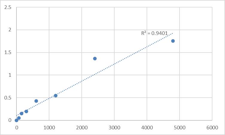 Fig.1. Rat Prostasin (PRSS8) Standard Curve.
