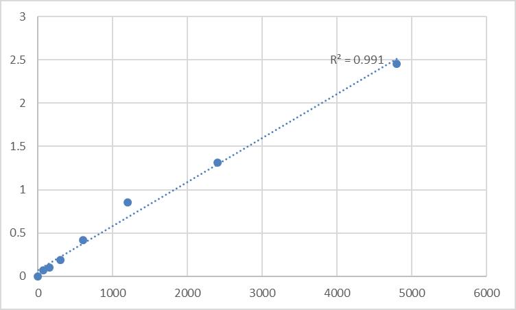 Fig.1. Rat Polyserase-2 (PRSS36) Standard Curve.