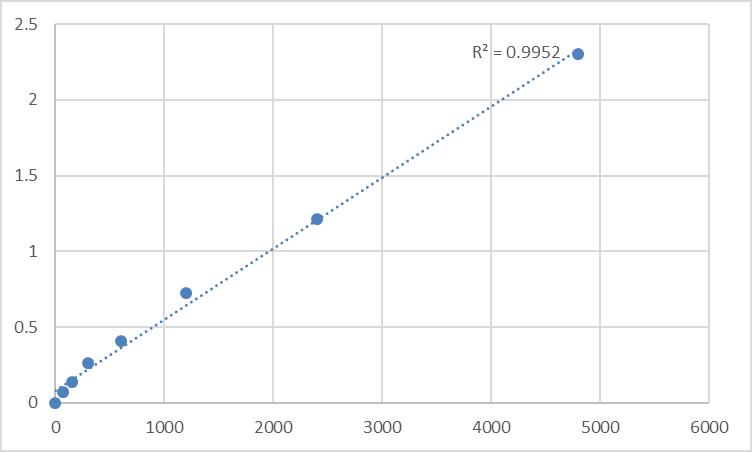 Fig.1. Rat Serine protease 27 (PRSS27) Standard Curve.