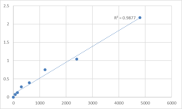 Fig.1. Rat Prokineticin receptor 2 (PROKR2) Standard Curve.