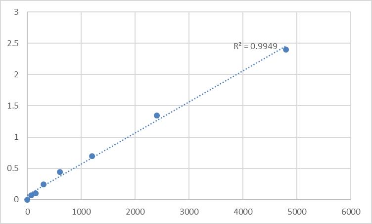 Fig.1. Rat Probable proline dehydrogenase 2 (PRODH2) Standard Curve.