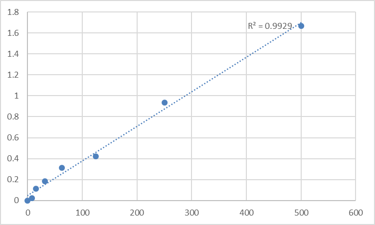 Fig.1. Rat Soluble endothelial protein C receptor (sEPCR) Standard Curve.