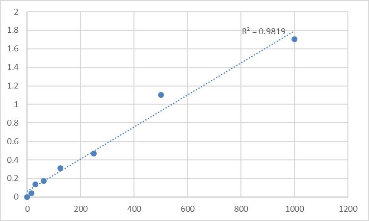 Fig.1. Rat Pro Atrial Natriuretic Peptide (Pro-ANP) Standard Curve.