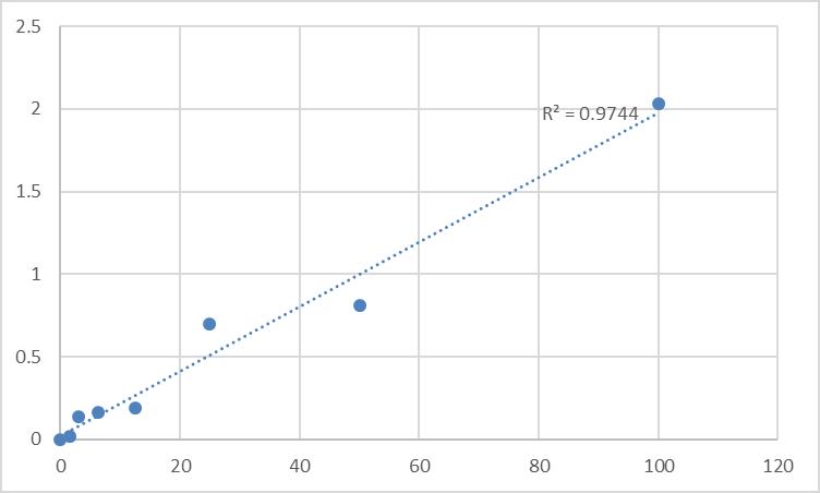 Fig.1. Rat Protein kinase C epsilon type (PRKCE) Standard Curve.