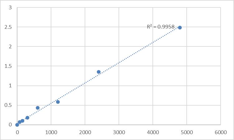 Fig.1. Rat CAMP-dependent protein kinase type I-beta regulatory subunit (PRKAR1B) Standard Curve.