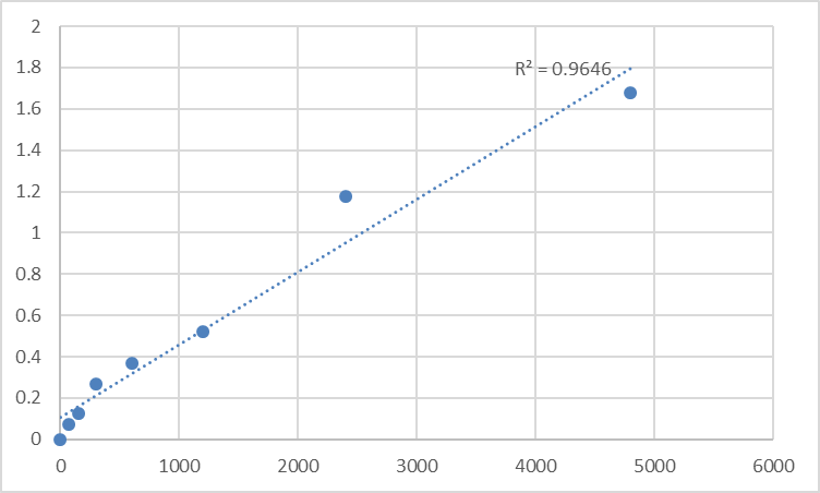 Fig.1. Rat CAMP-dependent protein kinase type I-alpha regulatory subunit (PRKAR1A) Standard Curve.