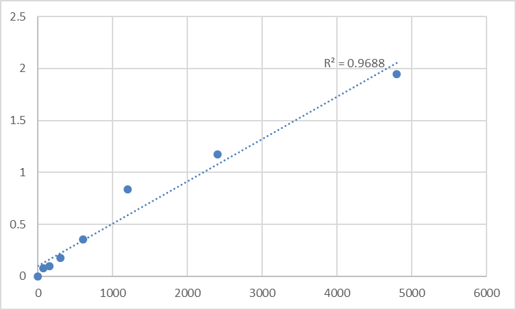 Fig.1. Rat CAMP-dependent protein kinase catalytic subunit alpha (PRKACA) Standard Curve.