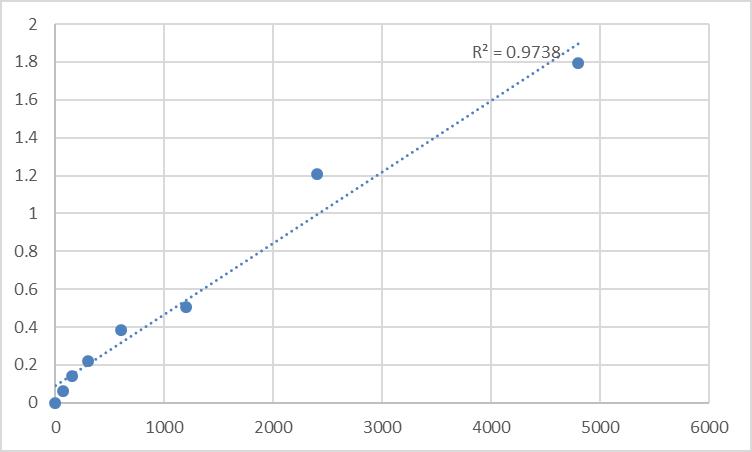 Fig.1. Rat Proteoglycan 4 (PRG4) Standard Curve.