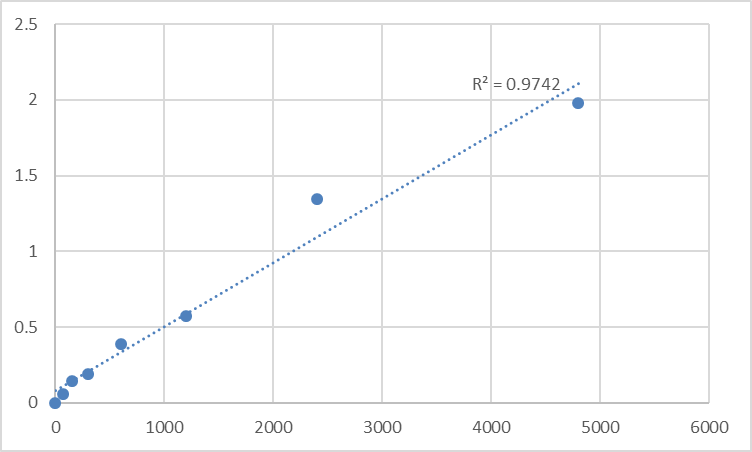 Fig.1. Rat Bone marrow proteoglycan (PRG2) Standard Curve.