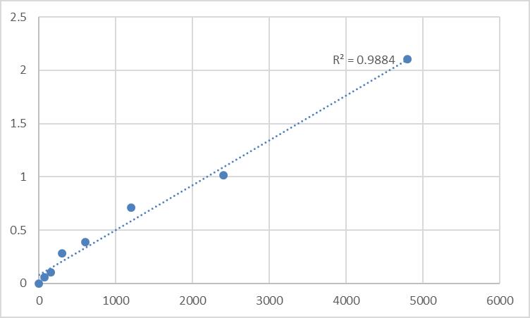 Fig.1. Rat Prolyl endopeptidase-like (PREPL) Standard Curve.