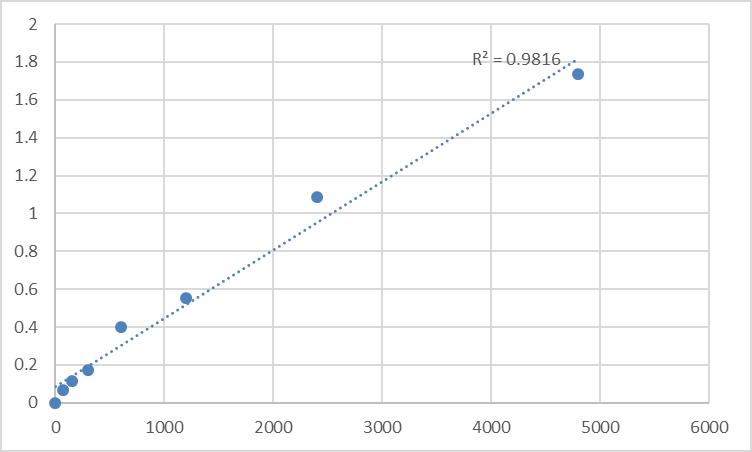 Fig.1. Rat Prolargin (PRELP) Standard Curve.