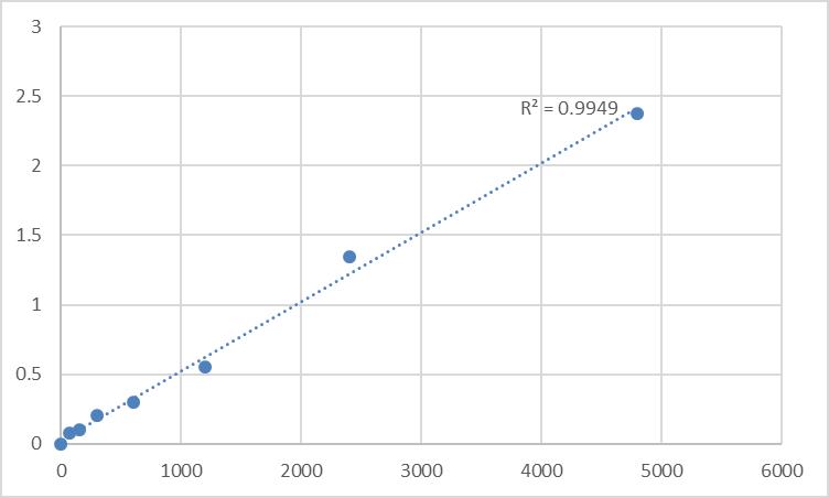 Fig.1. Rat Prolactin regulatory element-binding protein (PREB) Standard Curve.