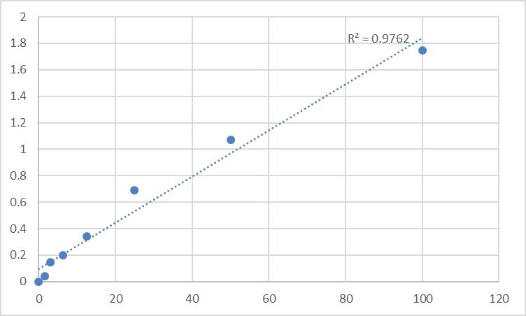 Fig.1. Rat Cyclophilin A (CyPA) Standard Curve.