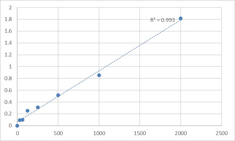 Fig.1. Rat Paraoxonase 1 (PON1) Standard Curve.