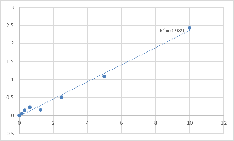Fig.1. Rat DNA polymerase delta catalytic subunit (POLD1) Standard Curve.