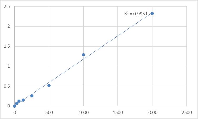 Fig.1. Rat Polymeric immunoglobulin receptor (PIGR) Standard Curve.