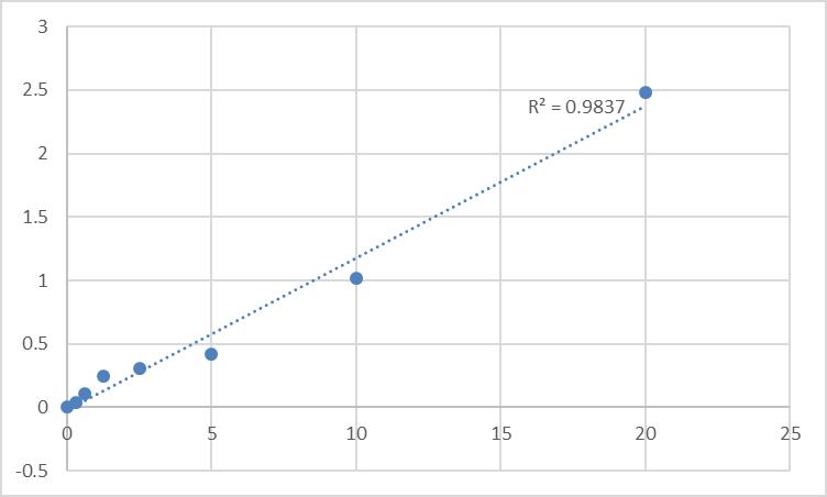 Fig.1. Rat Prohibitin (PHB) Standard Curve.