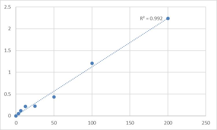 Fig.1. Rat Prostaglandin H2 (PGH2) Standard Curve.