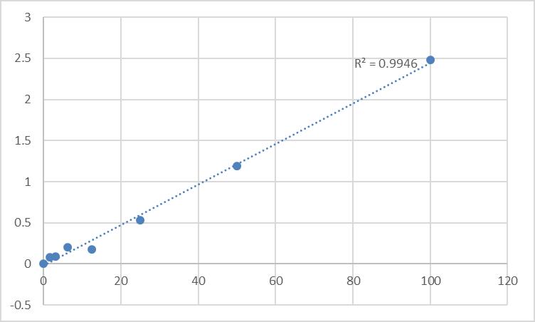Fig.1. Rat 6-phosphofructokinase, liver type (PFKL) Standard Curve.